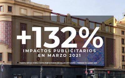 AUMENTAN UN 132% LOS IMPACTOS DE LAS PANTALLAS DE CALLAO CITY LIGHTS