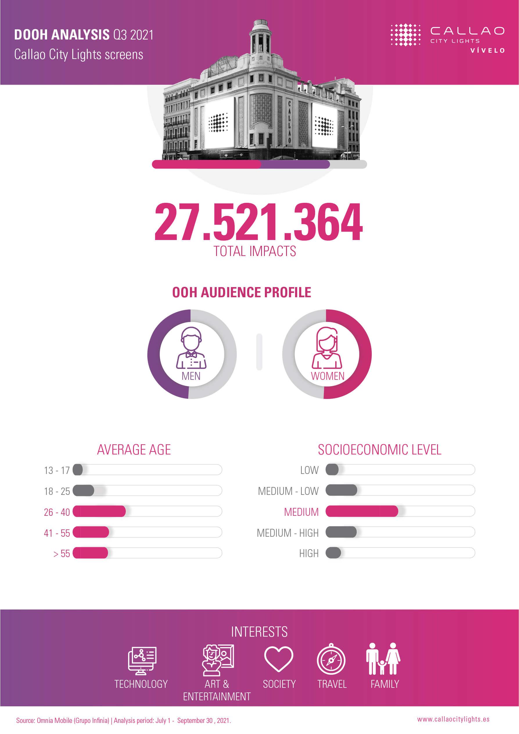 Infographic Analysis Q3 2021